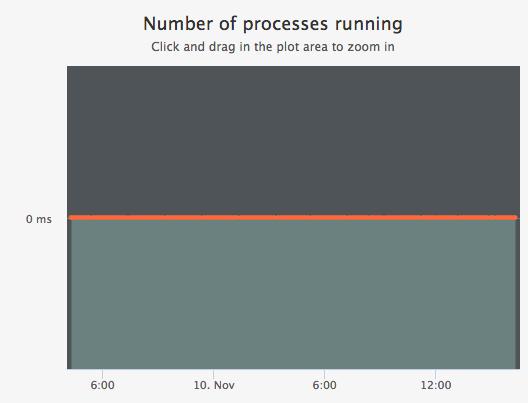 processes_g